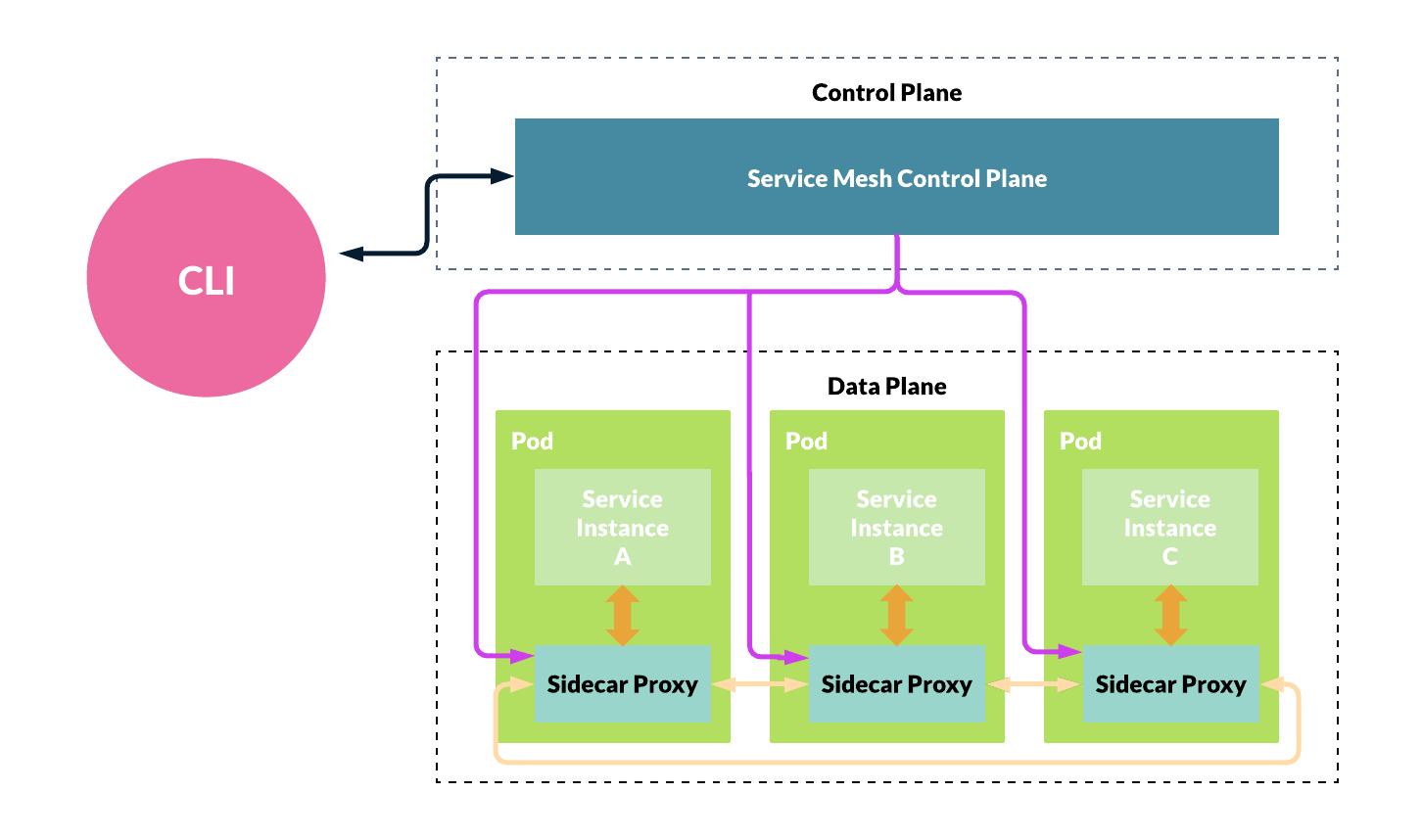 Service Mesh Fundamentals - Harness - service mesh architecture