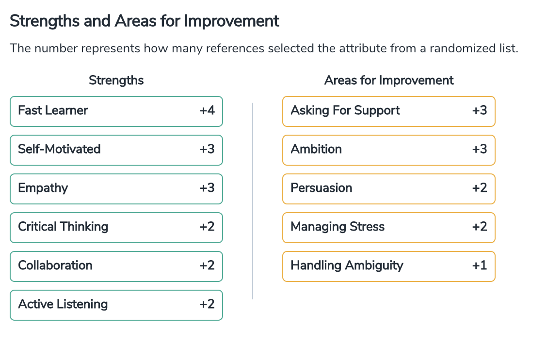 Strengths and Areas for Improvement