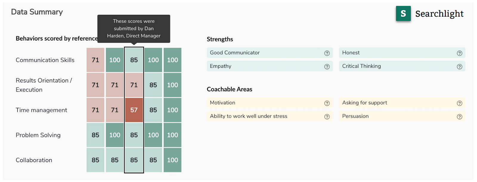 Strengths based recruitment: Searchlight Data Summay