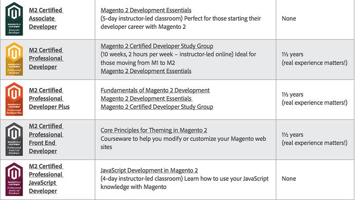 5 chứng chỉ Magento đầu tiên