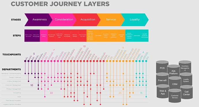 customer journey layers