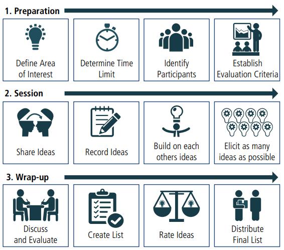 Tổ chức brainstorm như thế nào? Kỹ năng cho business analyst cần học