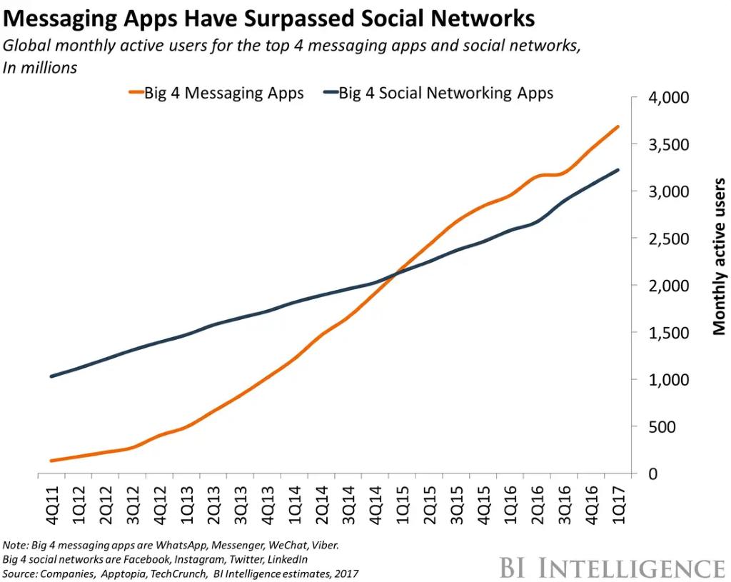 Số lượng người dùng của các ứng dụng tin nhắn đã sớm vượt qua người dùng các trang mạng xã hội