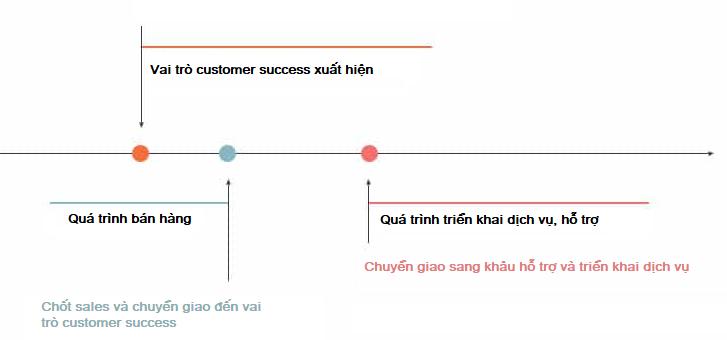 Thế nào là Customer Success trong việc hiểu trải nghiệm khách hàng là gì