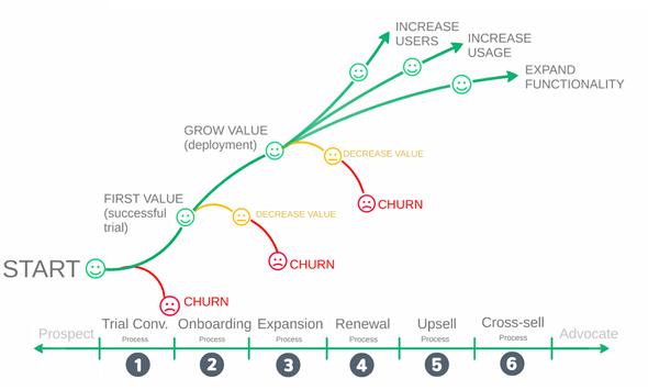 Thực hiện vai trò Customer Success trong trải nghiệm khách hàng như thế nào