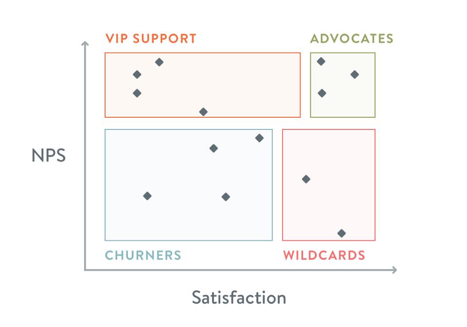 Xác định khách hàng trung thành và giải pháp