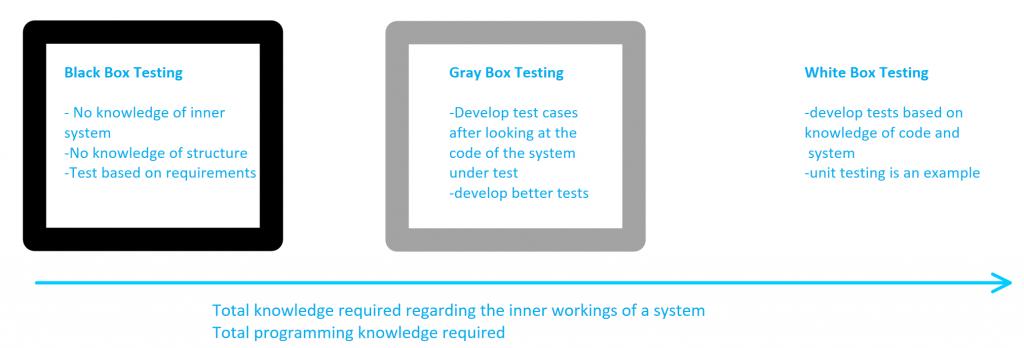 Các phương pháp test, kỹ năng Business Analyst cần học thêm