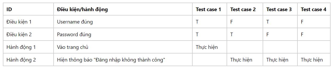 Phương pháp test Decision table, kỹ năng Business Analyst cần học