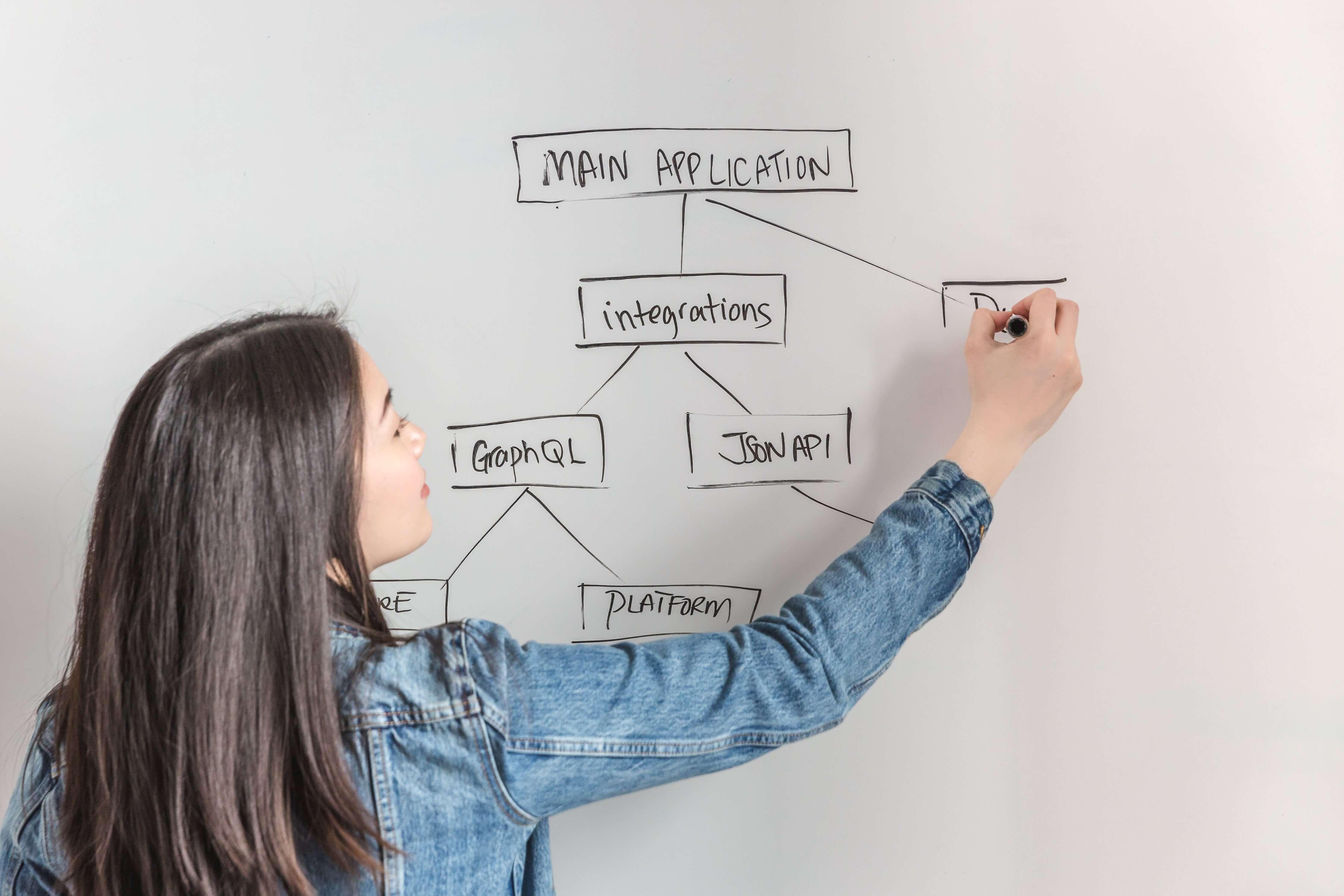 Business Analyst cần học gì? Bí kíp xác thực yêu cầu