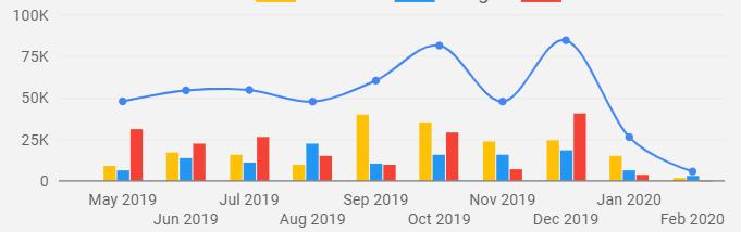 Báo cáo theo time range (Lọc trong một khoảng thời gian. Ex: Từ 01/05/2019 đến 29/02/2020)