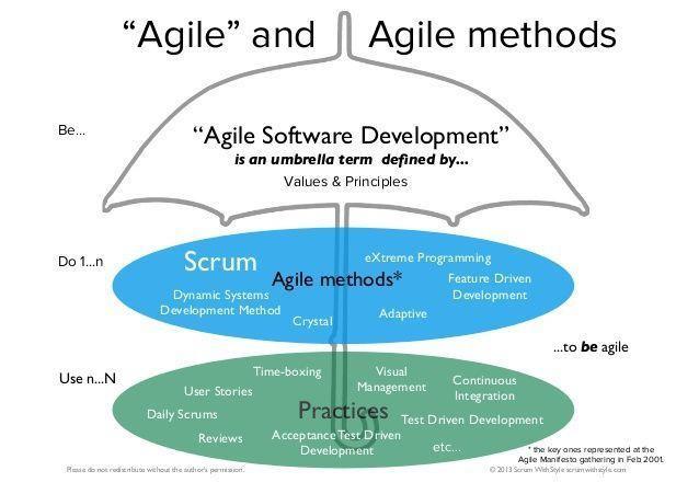agile mindset là gì