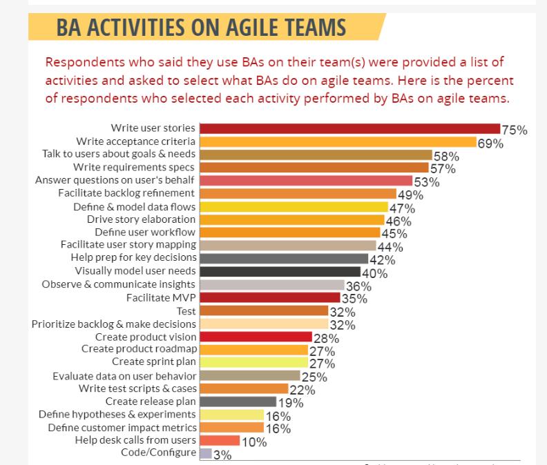 hoạt động của BA trong agile team