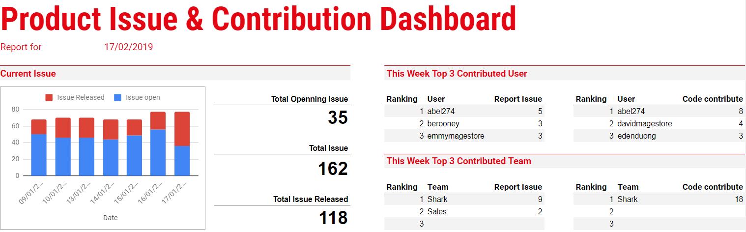 Dashboard thể hiện sự đóng góp của các cá nhân vào chất lượng sản phẩm