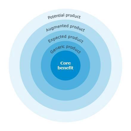 """mô hình """"5 cấp độ sản phẩm"""" của Kotler"""