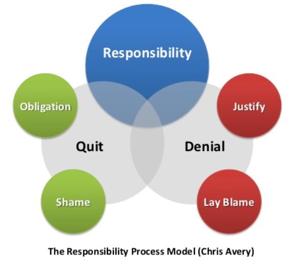 3Mô hình The Responsibility Process