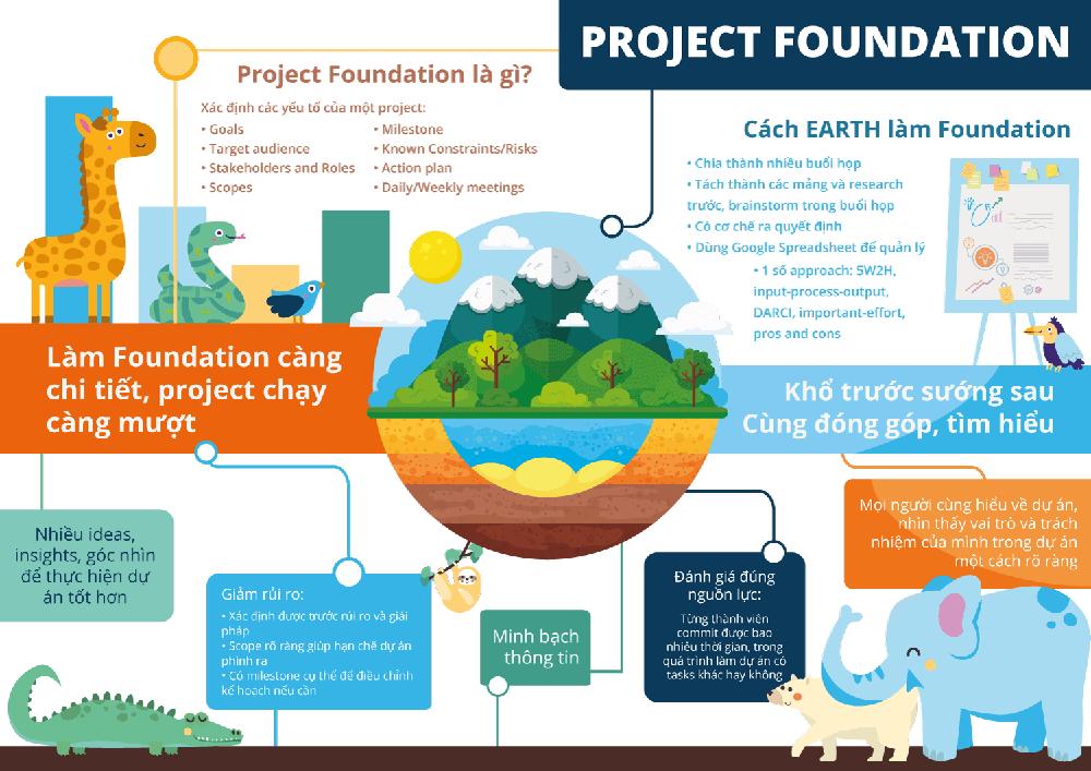Quản lý dự án thành công nhờ foundation chi tiết