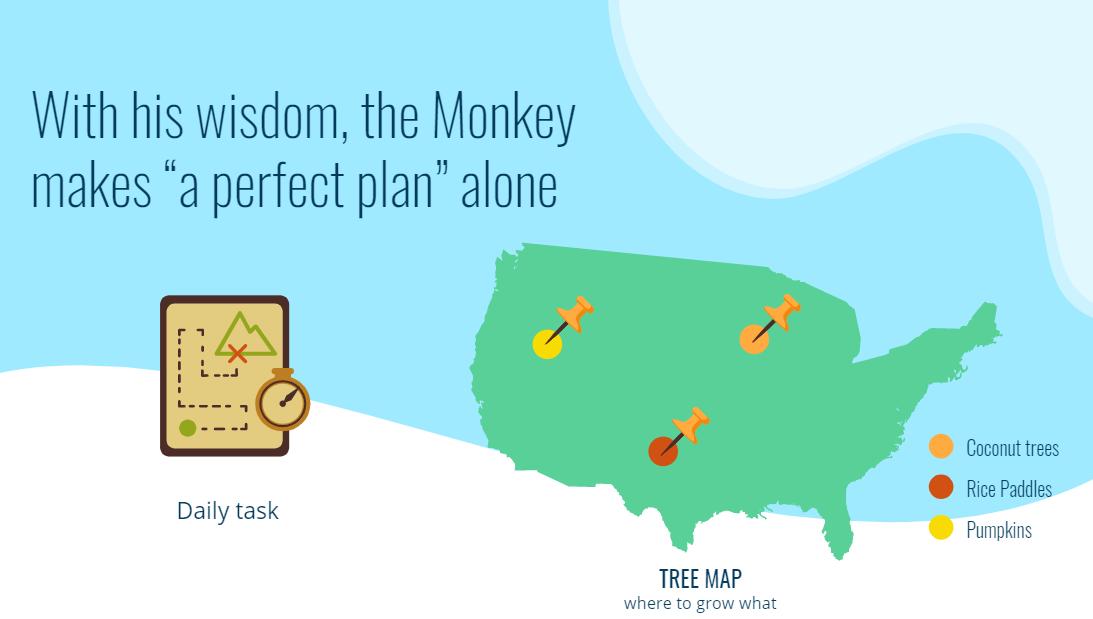 Quản lý dự án thành công nhờ foundation chi tiết: Phong cách quản lý theo khỉ