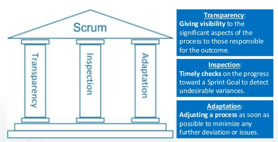 3 trụ cột scrum