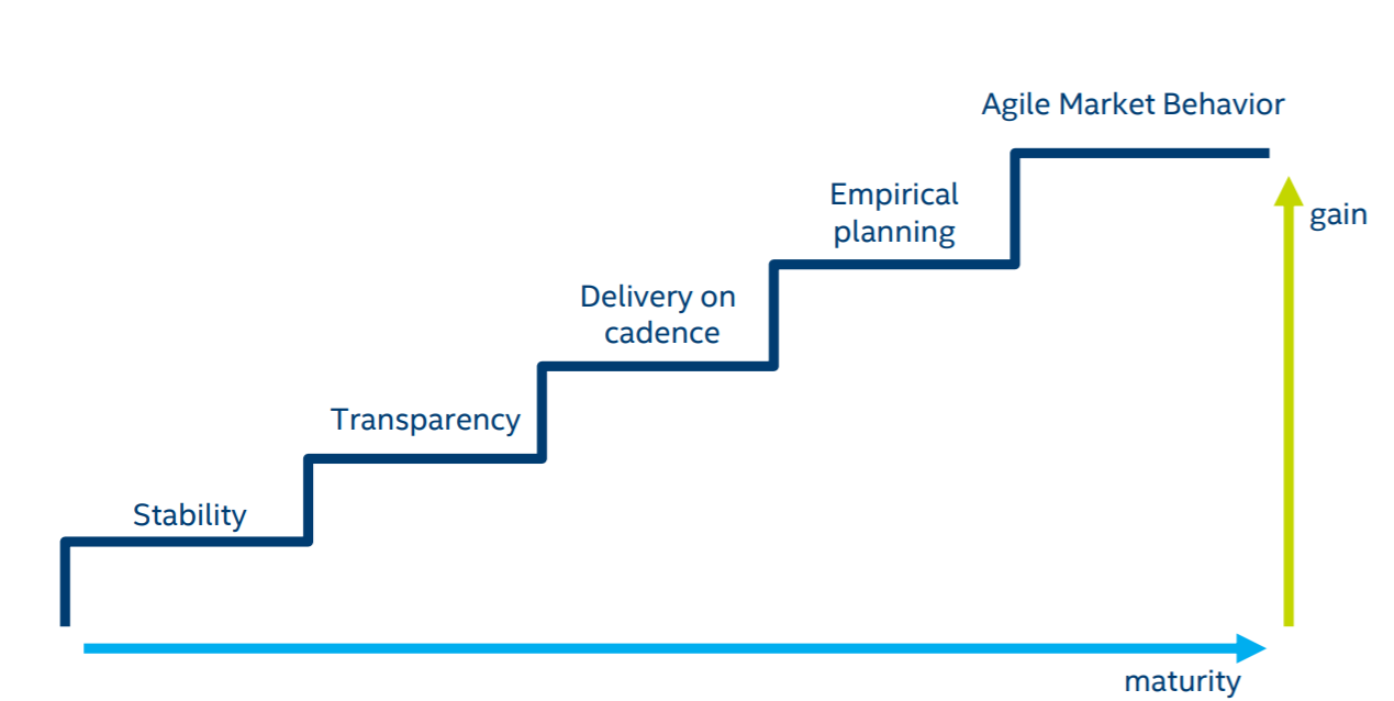 Agile là gì? Áp dụng Agile tại doanh nghiệp như thế nào