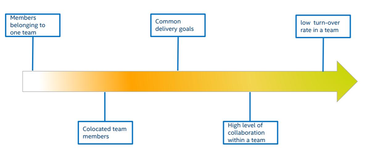 Agile là gì - Xây dựng team tự chủ