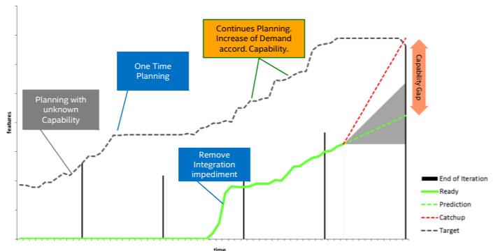 Agile là gì -Kế hoạch sản xuất kinh doanh phù hợp thực tiễn