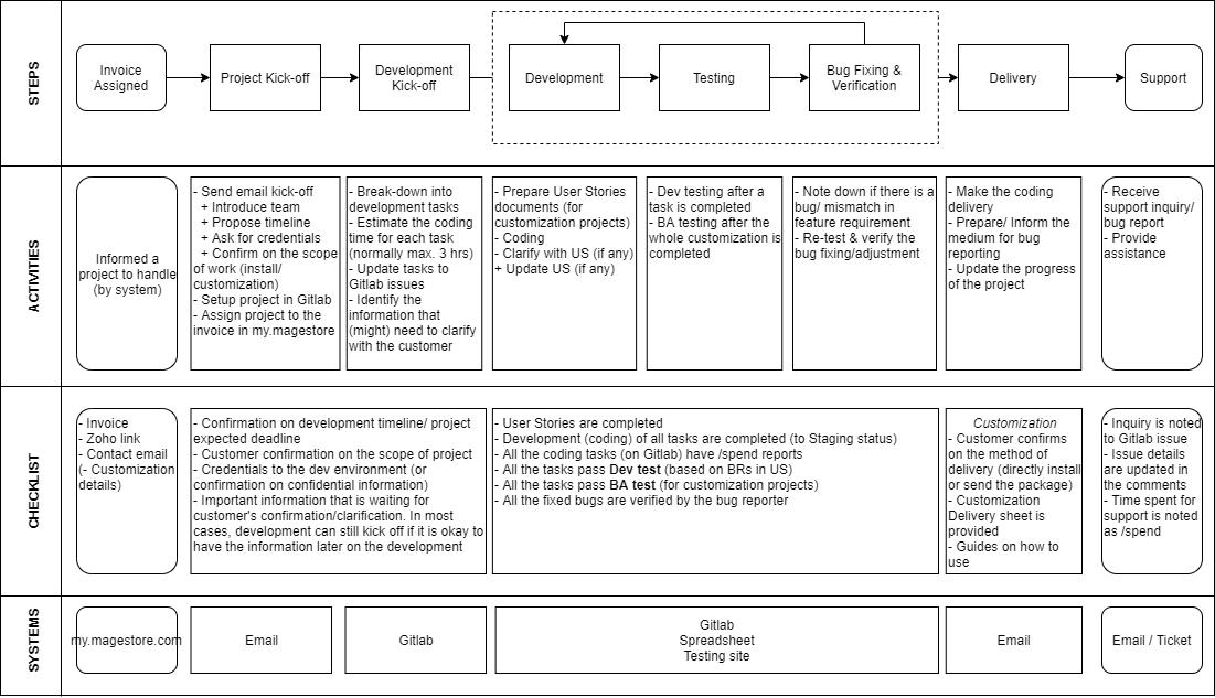 Trực quan hóa một quy trình quản lý dự án đơn giản