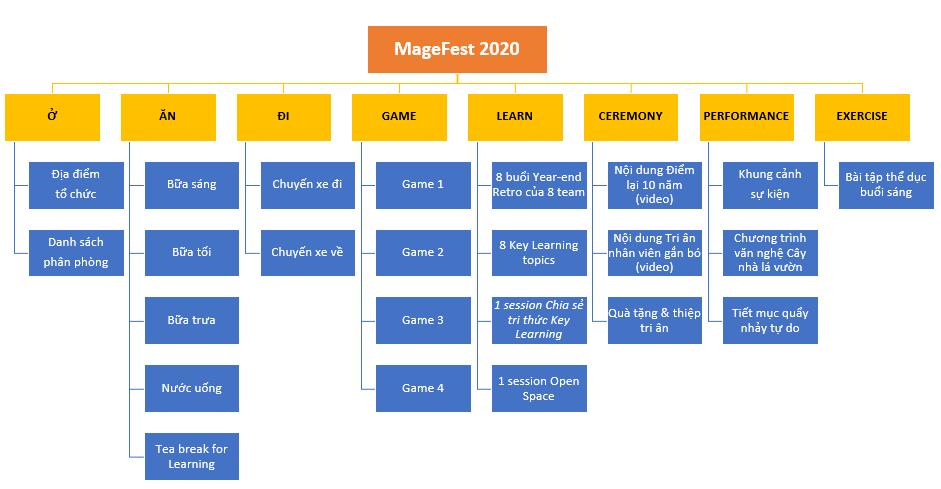 Scope Management trong dự án tổ chức dã ngoại