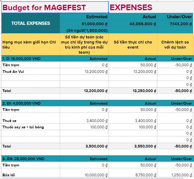 Request chi phí và quản lý chi phí