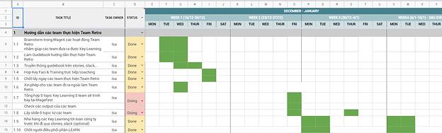 Ví dụ: Cả 8 mảng dịch vụ minh bạch plan theo 1 template Gantt-Chart.