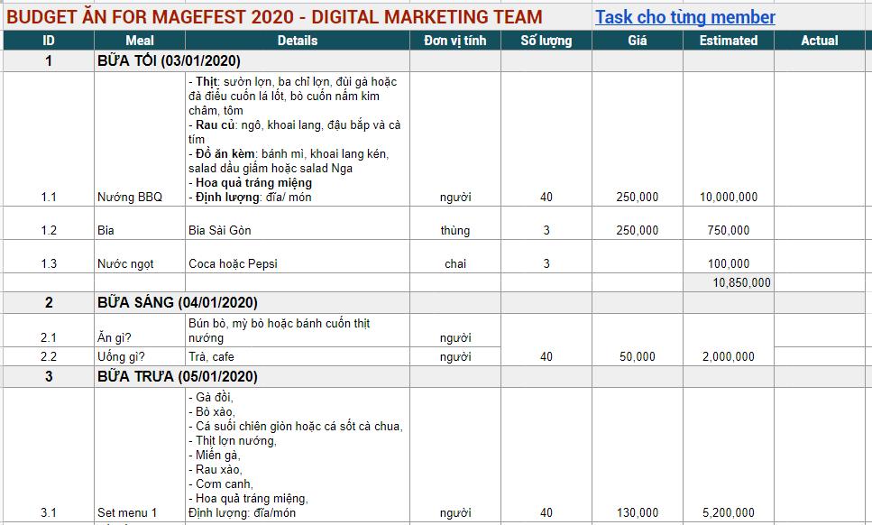 Ví dụ, đây là bảng lên kế hoạch chi tiêu (budget) của mảng dịch vụ ĂN