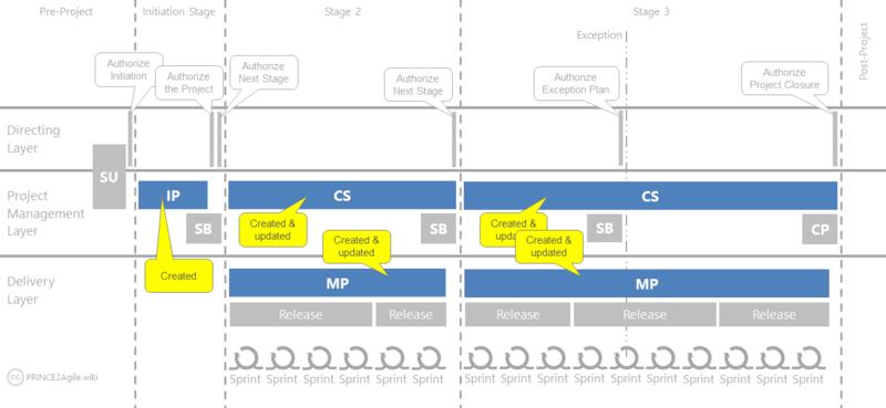 Áp dụng PRINCE2 Process Model để quản lý các dự án triển khai