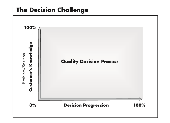 The decision challengeThử thách ra quyết định (Decision Challenge Graph) bởi Prime Resource Group
