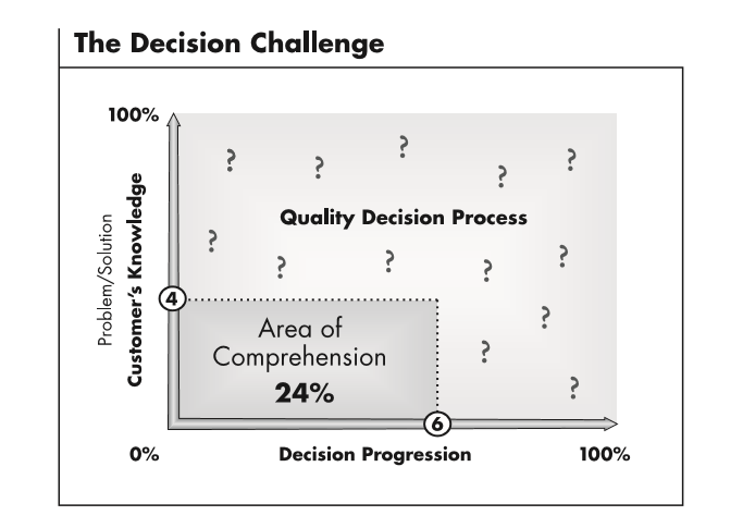 Thử thách ra quyết định (Decision Challenge Graph) bởi Prime Resource Group