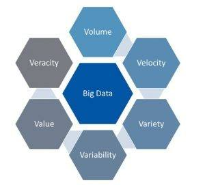 Đặc tính của Big Data