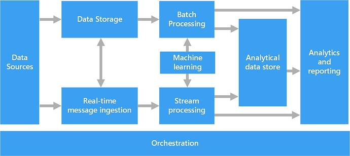 Big Data Architecture - Kiến trúc dữ liệu lớn