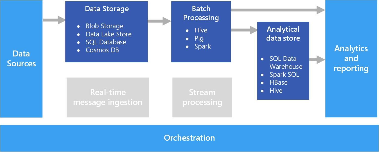 Xử lý dữ liệu theo lô (Batch Processing)