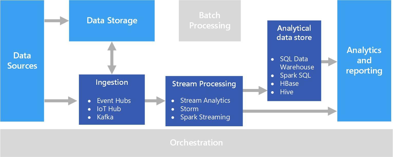 Mô hình xử lý dữ liệu theo luồng (Stream Processing) (nguồn: Microsoft)