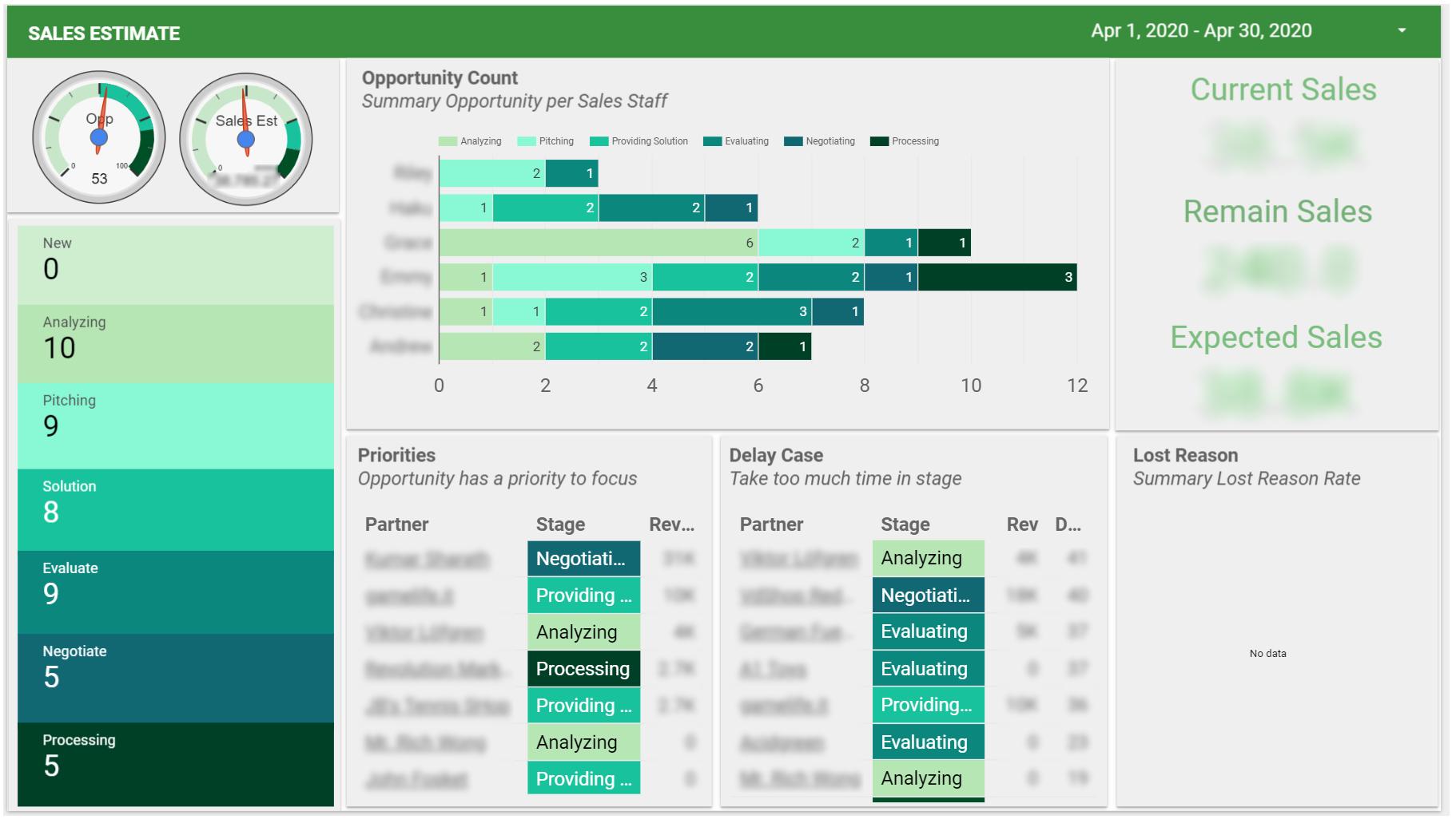 Dashboard dự báo bán hàng và quản lý kinh doanh B2B