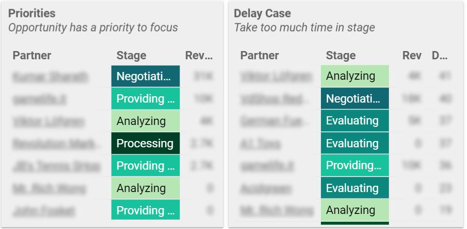 Cuối cùng để nhìn thấy danh sách các Opportunity quá hạn hoặc cần ưu tiên, hãy sử dụng Chart Table và sort theo thứ tự ưu tiên lên đầu và số ngày quá hạn lên đầu.