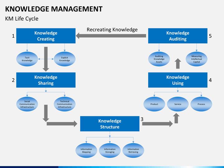 imageKnowledge Structure: Từ kho tri thức của tập thể, các tri thức này sẽ được tập hợp, cấu trúc