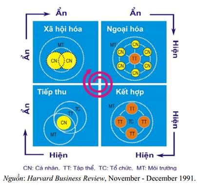 Mô hình quản trị tri thức SECI của Nonaka – Takeuchi