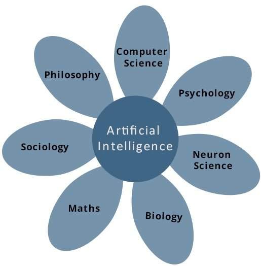 Những đóng góp của AI trong các lĩnh vực trong cuộc sống?