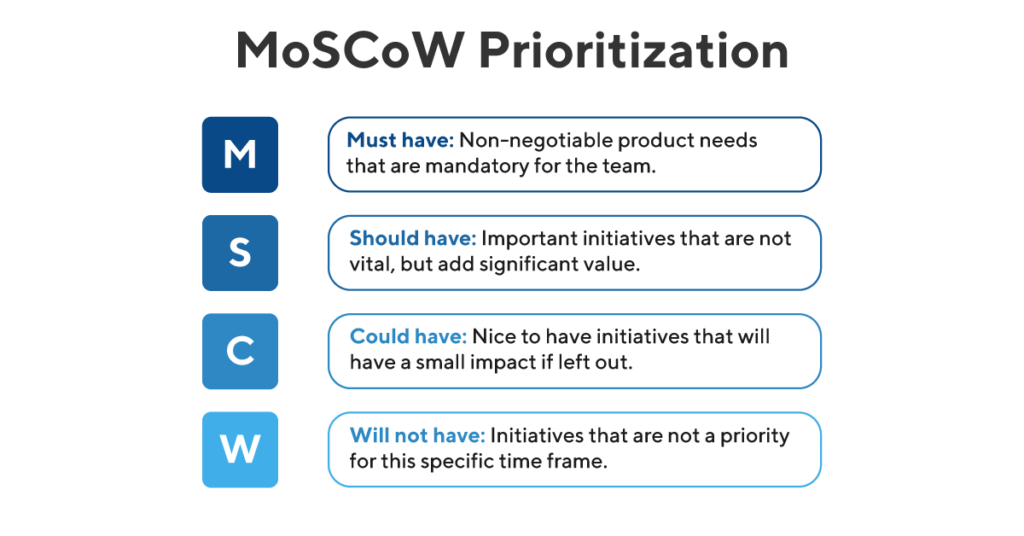 MoSCoW-Prioritization