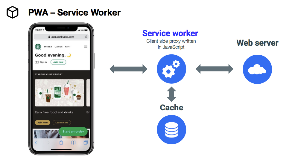 how pwa works