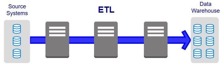 giải pháp ETL (Extract, Transform, Load)