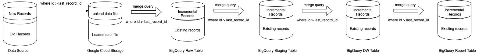 ETL - Incremental load