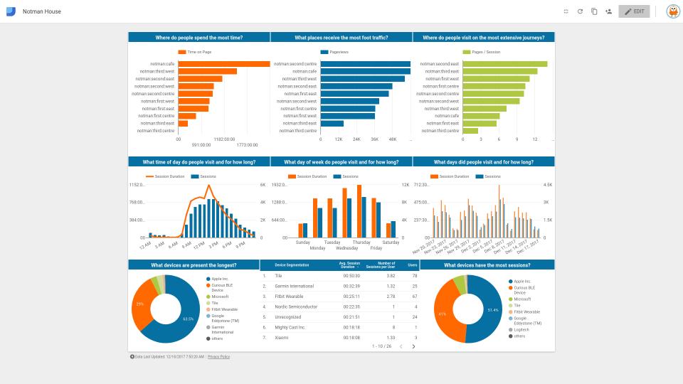 Data Studio with Google Analytics | Pareto Docs