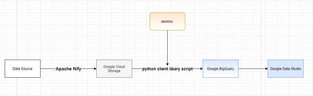 Làm thế nào load được dữ liệu vào BigQuery