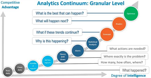 Phân tích liên tục (Analytics Continuum)
