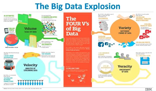 Các xu hướng phân tích mới nổi - Big Data